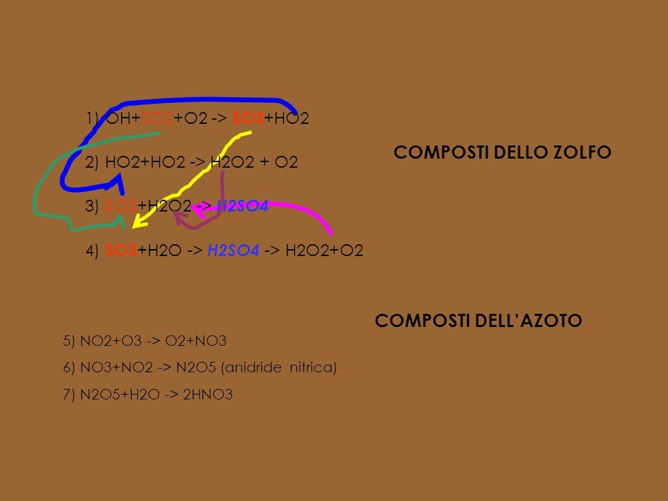 PRINCIPALI REAZIONI IN ATMOSFERA Acqua pH pari circa a 7,0CO2acido carbonico H2O + CO2 > H2CO3Pioggia pH naturale pari a 5,5 SO3 + H2O > H2SO4NO2 + H2