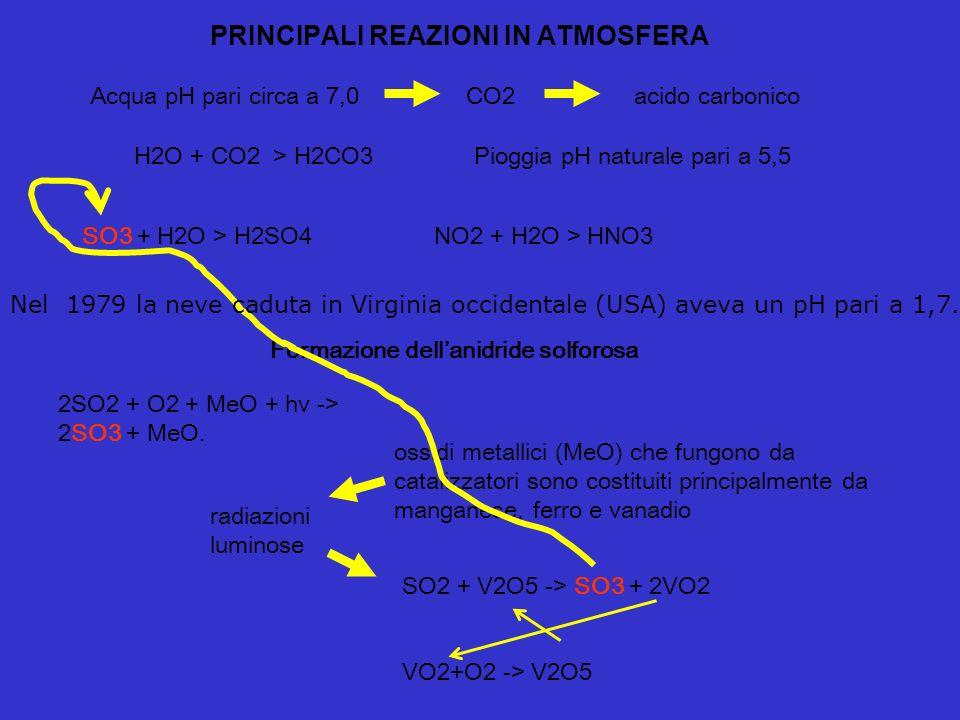 I composti a base di zolfo si depositano entro 2-4 giorni dall'emissione In Italia lazione delle piogge acide viene in parte tamponata dalla particola