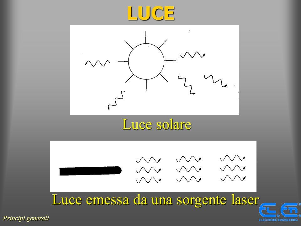 LUCE Luce solare Luce emessa da una sorgente laser Principi generali