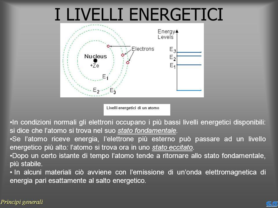 I LIVELLI ENERGETICI Livelli energetici di un atomo In condizioni normali gli elettroni occupano i più bassi livelli energetici disponibili: si dice c
