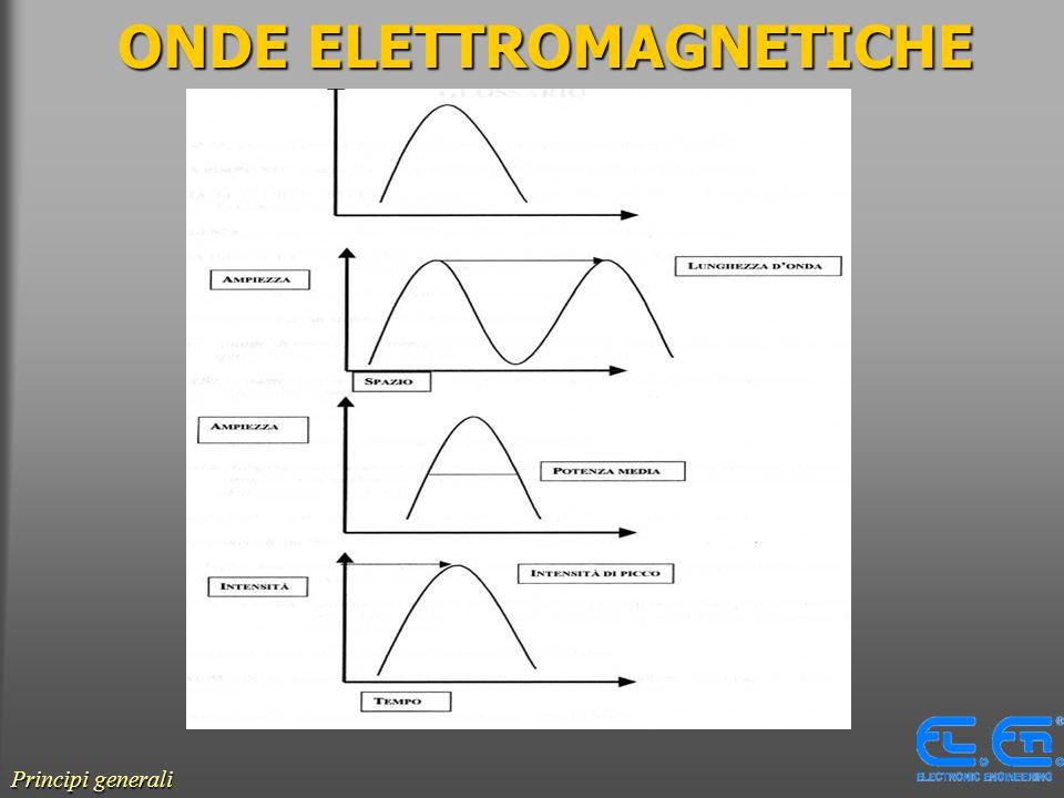 ONDE ELETTROMAGNETICHE Principi generali