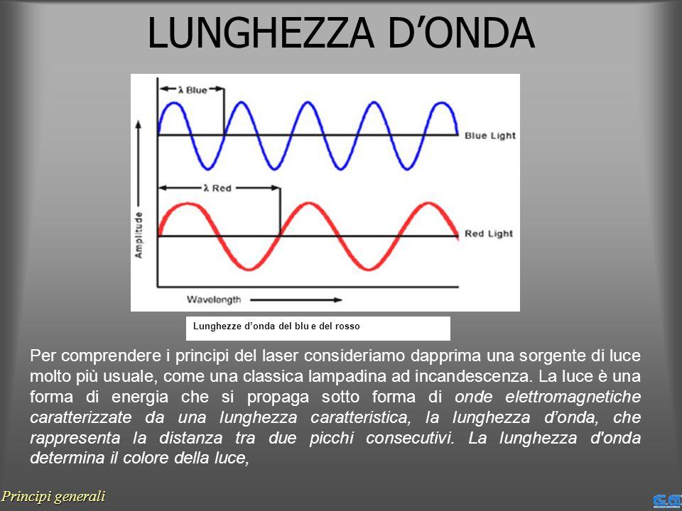 LUNGHEZZA DONDA Lunghezze donda del blu e del rosso Per comprendere i principi del laser consideriamo dapprima una sorgente di luce molto più usuale,