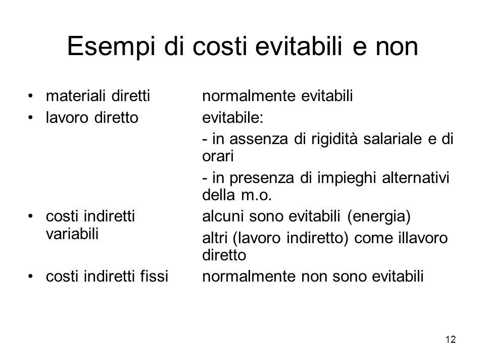 12 Esempi di costi evitabili e non materiali diretti lavoro diretto costi indiretti variabili costi indiretti fissi normalmente evitabili evitabile: -