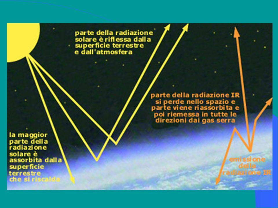 Lenergia solare In media, solo il 47% della radiazione globale viene assorbita dal suolo. Il restante 53% viene riflesso nello spazio, diffuso o assor