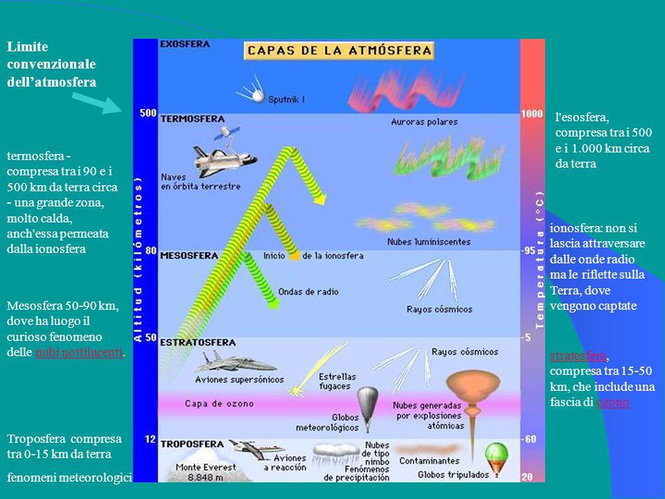 Limite convenzionale dellatmosfera Troposfera compresa tra 0-15 km da terra fenomeni meteorologici stratosferastratosfera, compresa tra 15-50 km, che include una fascia di ozonoozono Mesosfera 50-90 km, dove ha luogo il curioso fenomeno delle nubi nottilucenti.nubi nottilucenti ionosfera: non si lascia attraversare dalle onde radio ma le riflette sulla Terra, dove vengono captate termosfera - compresa tra i 90 e i 500 km da terra circa - una grande zona, molto calda, anch essa permeata dalla ionosfera l esosfera, compresa tra i 500 e i 1.000 km circa da terra