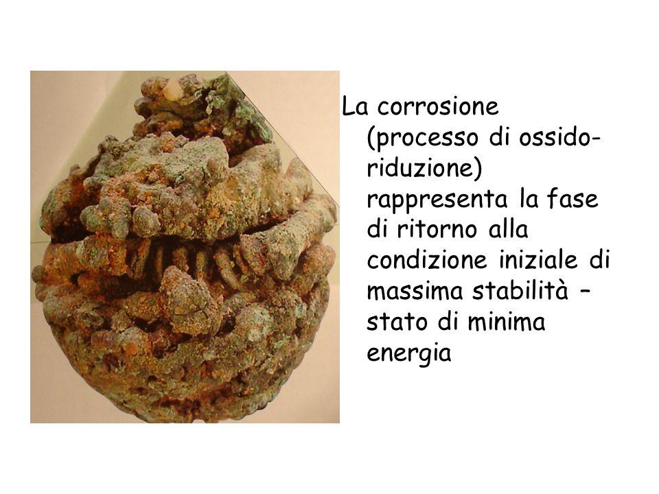 Azione sui metalli Rame e bronzo SO2 e CO2 (con la formazione dei rispettivi acidi) Patine verdastre costituite da carbonati basici e solfati basici d