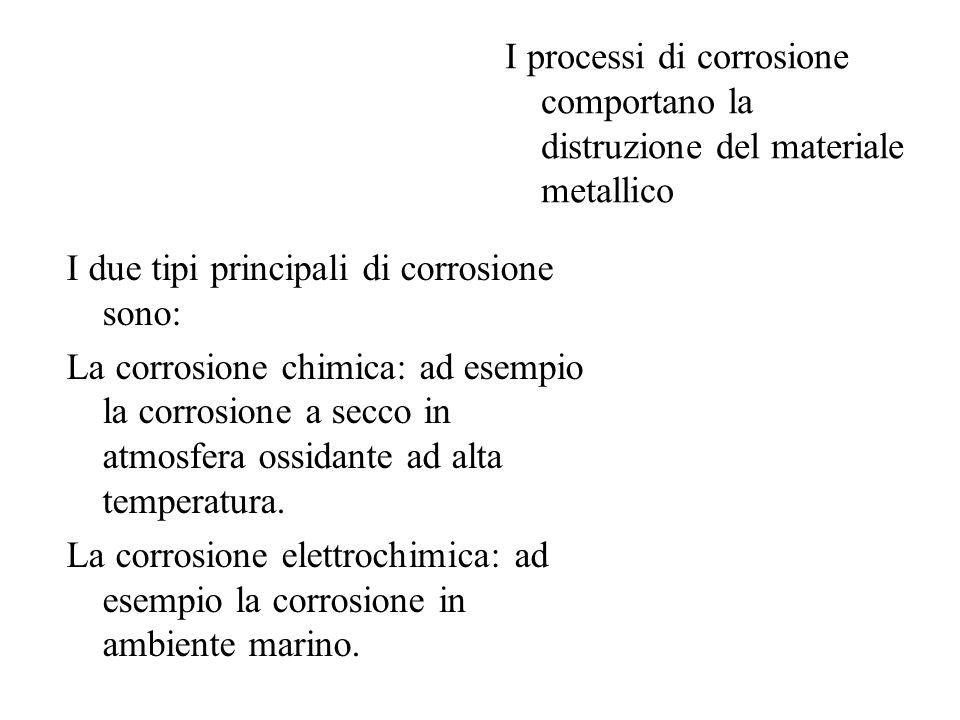 Cloruri a parità di UR la velocità di corrosione cresce con la concentrazione di cloruri presenti. Facilitano la formazione della condensa e si sciolg