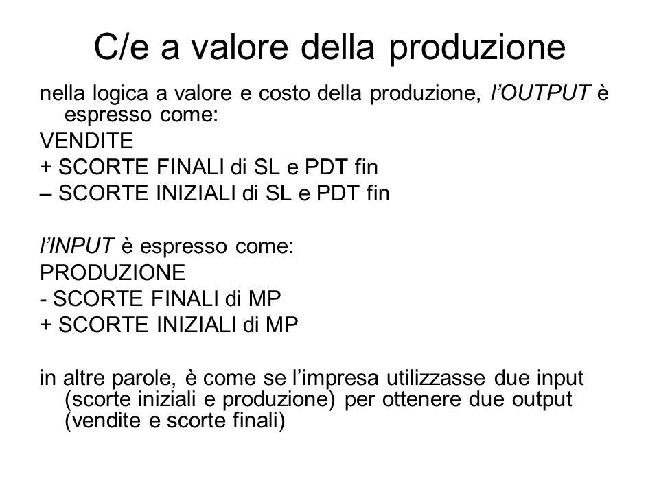 C/e a valore della produzione nella logica a valore e costo della produzione, lOUTPUT è espresso come: VENDITE + SCORTE FINALI di SL e PDT fin – SCORTE INIZIALI di SL e PDT fin lINPUT è espresso come: PRODUZIONE - SCORTE FINALI di MP + SCORTE INIZIALI di MP in altre parole, è come se limpresa utilizzasse due input (scorte iniziali e produzione) per ottenere due output (vendite e scorte finali)