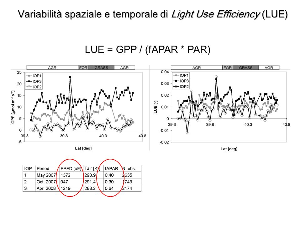 LUE = GPP / (fAPAR * PAR) Variabilità spaziale e temporale di Light Use Efficiency (LUE)