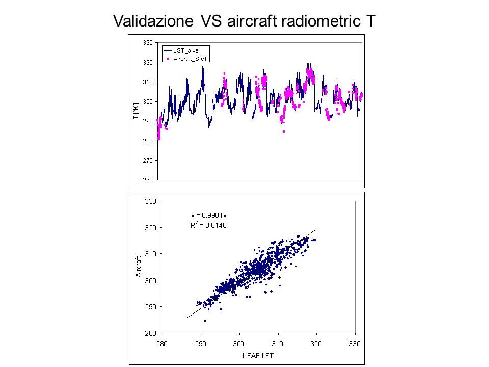 Data-assimilation satellite / stazioni meteo (LST) Land Surface temperature (Ta) Air temperature Approach Use data assimilation schemes by integrating weather stations
