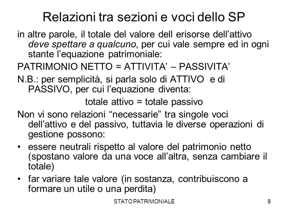 STATO PATRIMONIALE8 Relazioni tra sezioni e voci dello SP in altre parole, il totale del valore dell erisorse dellattivo deve spettare a qualcuno, per