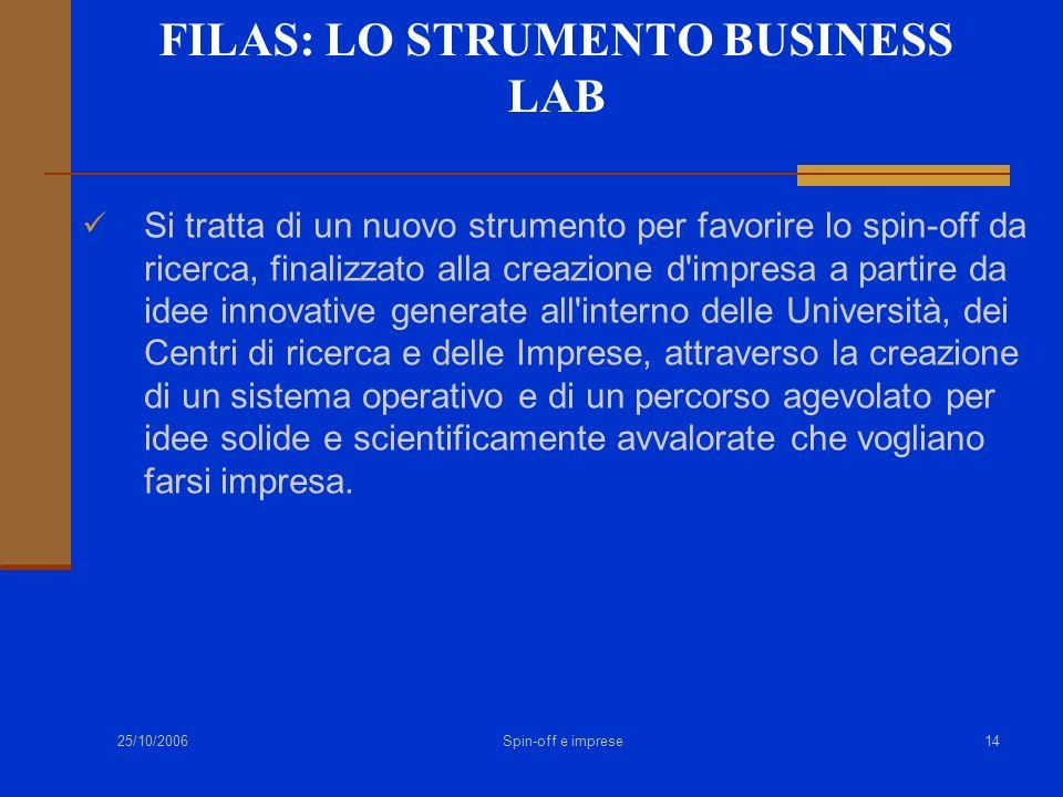 25/10/2006 Spin-off e imprese14 FILAS: LO STRUMENTO BUSINESS LAB Si tratta di un nuovo strumento per favorire lo spin-off da ricerca, finalizzato alla