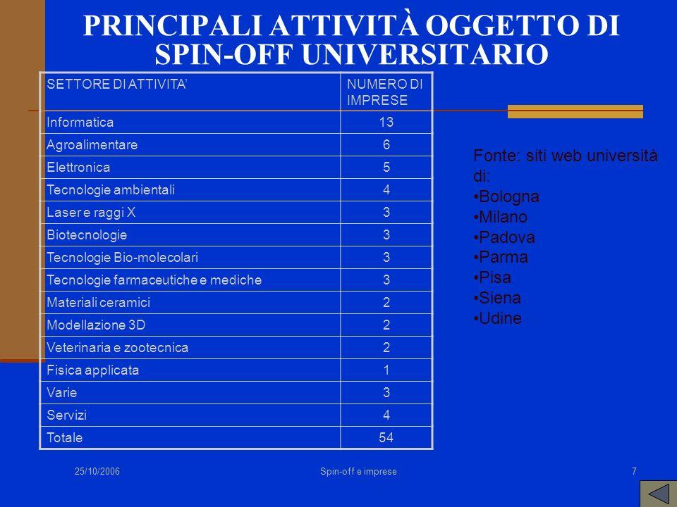25/10/2006 Spin-off e imprese7 PRINCIPALI ATTIVITÀ OGGETTO DI SPIN-OFF UNIVERSITARIO SETTORE DI ATTIVITANUMERO DI IMPRESE Informatica13 Agroalimentare