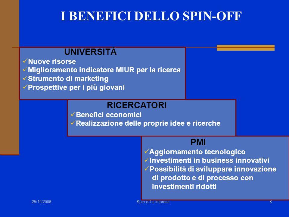 25/10/2006 Spin-off e imprese8 I BENEFICI DELLO SPIN-OFF UNIVERSITÀ Nuove risorse Miglioramento indicatore MIUR per la ricerca Strumento di marketing