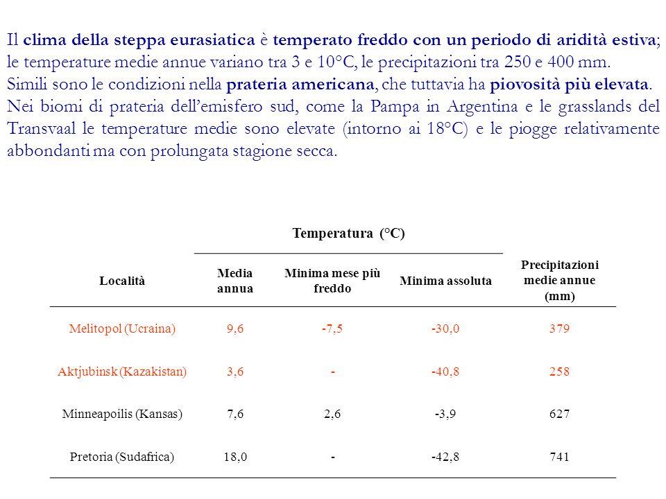Temperatura (°C) Località Media annua Minima mese più freddo Minima assoluta Precipitazioni medie annue (mm) Melitopol (Ucraina)9,6-7,5-30,0379 Aktjub