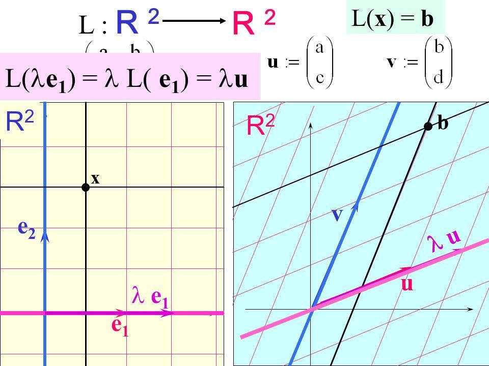 L : R 2 R 2 R2R2 u R2R2 e1e1 u e2e2 v x b L(x) = b e 1 L( e 1 )= L( e 1 )= u