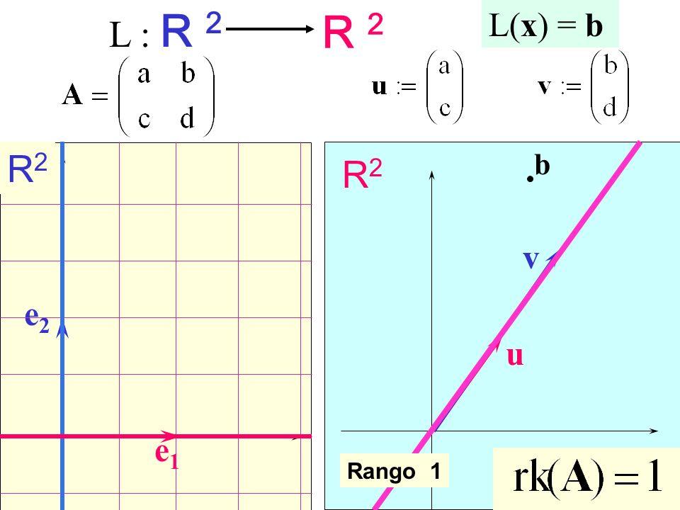 R2R2 R2R2 u e1e1 e2e2 v b L(x) = b Rango 1 L : R 2 R 2