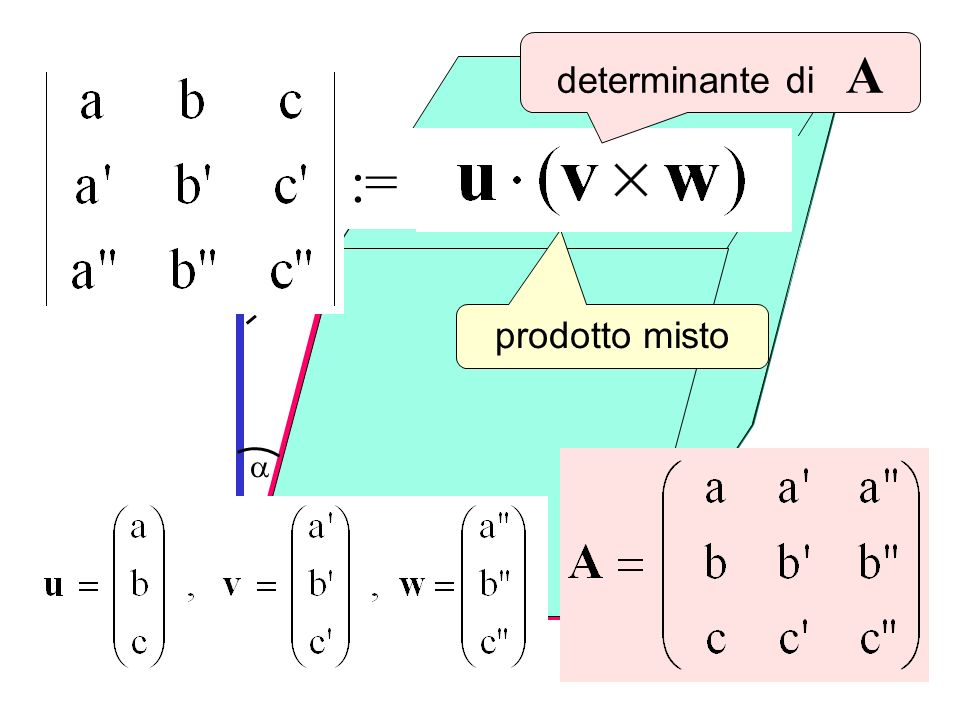 u v w v x w prodotto misto Det(A) := determinante di A