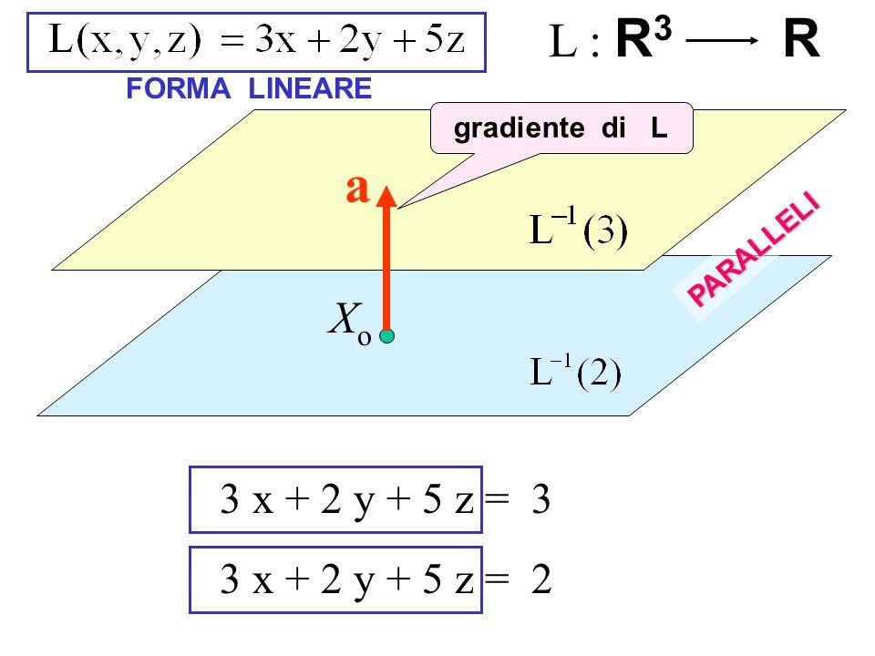 L : R n R FORMA LINEARE ADDITIVITA OMOGENEITA CONDIZIONI DI LINEARITA