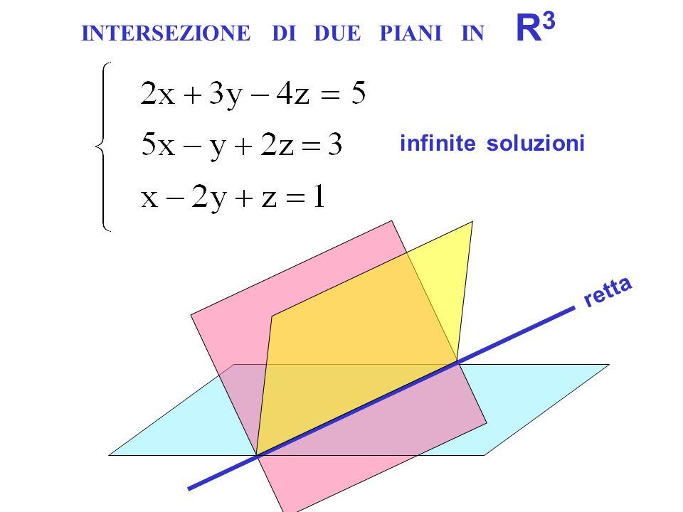 retta unica soluzioneinfinite soluzioninessuna soluzione INTERSEZIONE DI DUE PIANI IN R 3