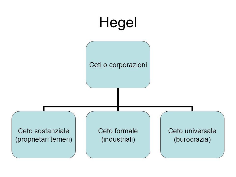 Hegel Ceti o corporazioni Ceto sostanziale (proprietari terrieri) Ceto formale (industriali) Ceto universale (burocrazia)