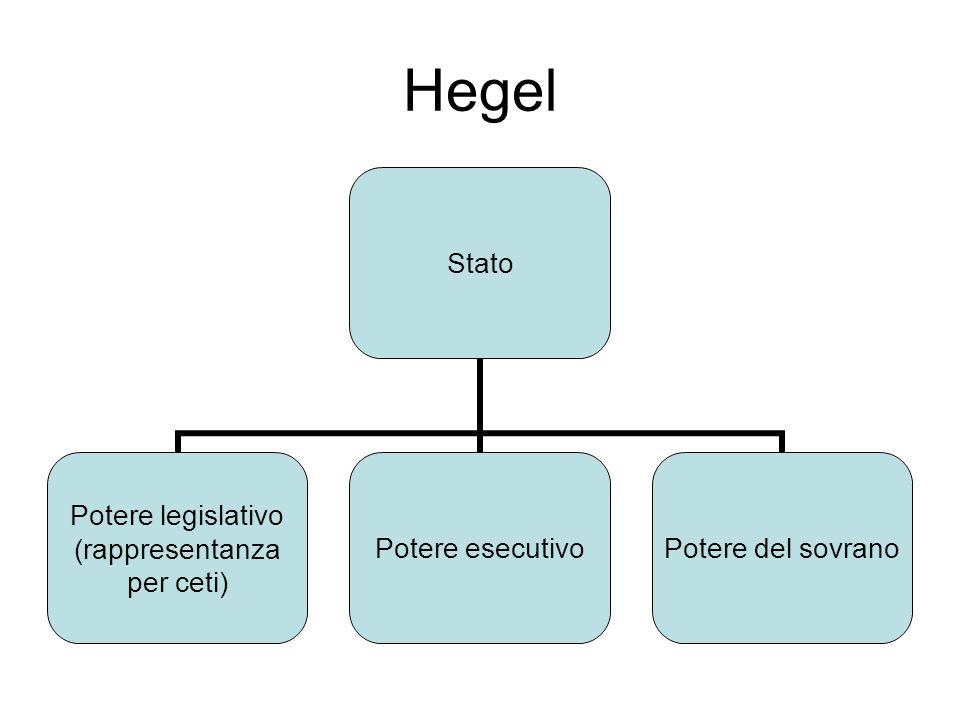 Hegel Stato Potere legislativo (rappresentanza per ceti) Potere esecutivo Potere del sovrano