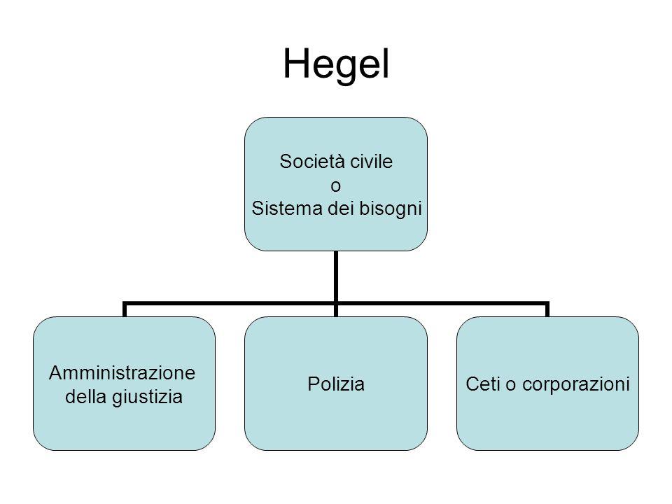 Hegel Società civile o Sistema dei bisogni Amministrazione della giustizia PoliziaCeti o corporazioni