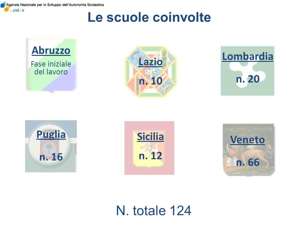 Le scuole coinvolte Abruzzo Fase iniziale del lavoro Lazio n. 10 Lombardia n. 20 Veneto n. 66 Sicilia n. 12 Puglia n. 16 N. totale 124