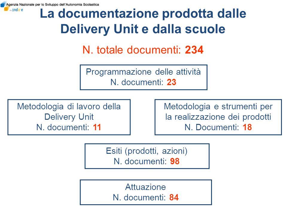 Programmazione delle attività N. documenti: 23 Metodologia e strumenti per la realizzazione dei prodotti N. Documenti: 18 Metodologia di lavoro della