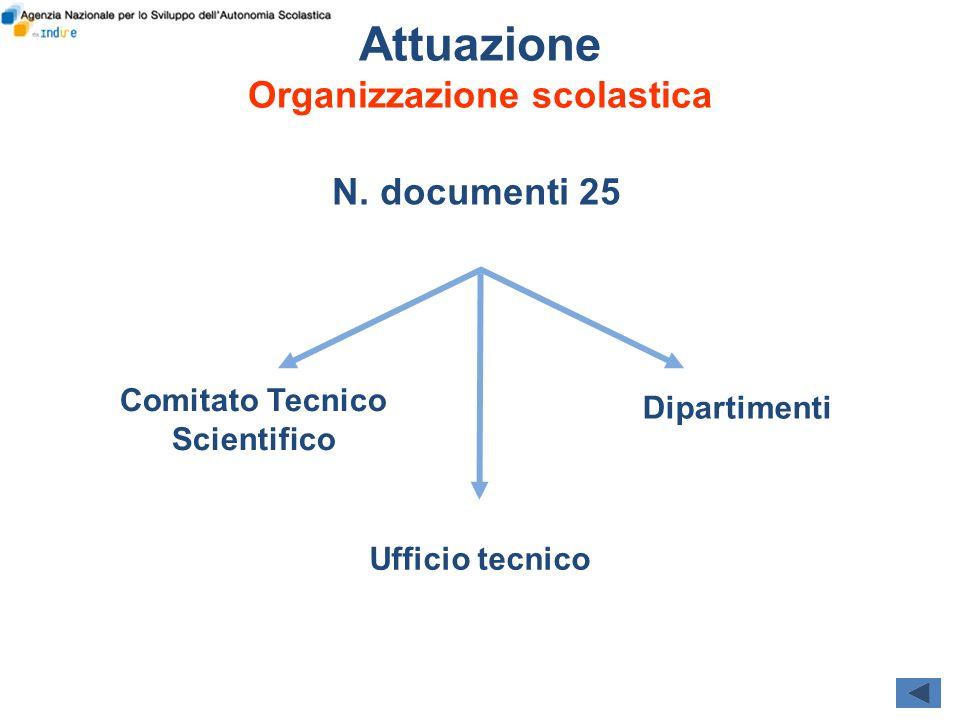 Attuazione Organizzazione scolastica N. documenti 25 Comitato Tecnico Scientifico Dipartimenti Ufficio tecnico
