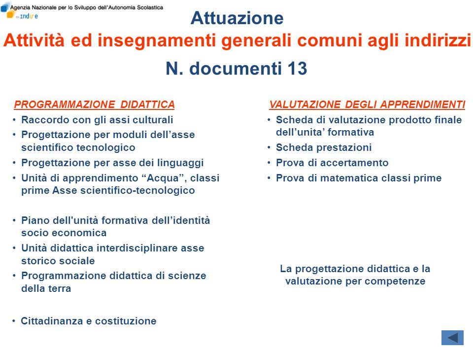 Attuazione Attività ed insegnamenti generali comuni agli indirizzi Raccordo con gli assi culturali Progettazione per moduli dellasse scientifico tecno