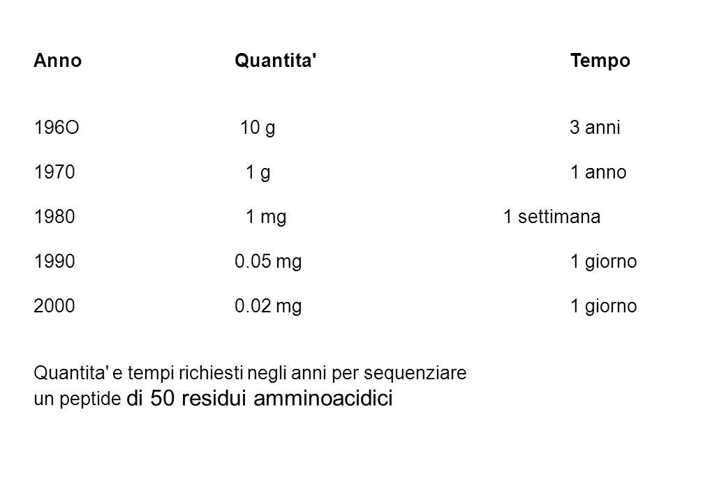 AnnoQuantita'Tempo 196O 10 g3 anni 1970 1 g1 anno 1980 1 mg1 settimana 19900.05 mg1 giorno 20000.02 mg1 giorno Quantita' e tempi richiesti negli anni