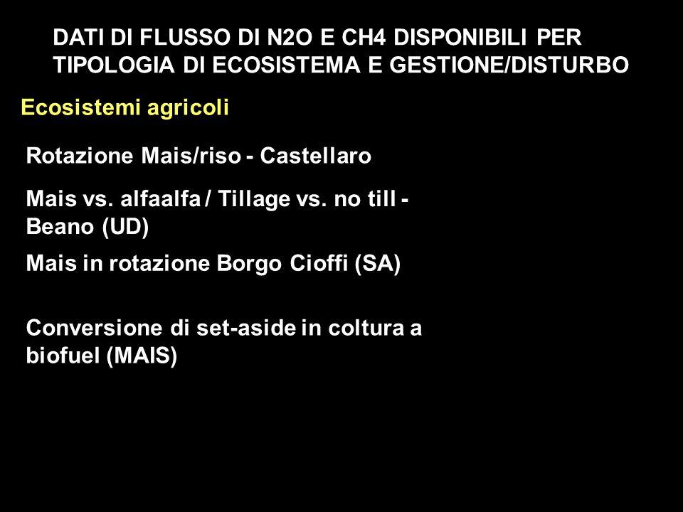DATI DI FLUSSO DI N2O E CH4 DISPONIBILI PER TIPOLOGIA DI ECOSISTEMA E GESTIONE/DISTURBO Ecosistemi agricoli Rotazione Mais/riso - Castellaro Mais vs.