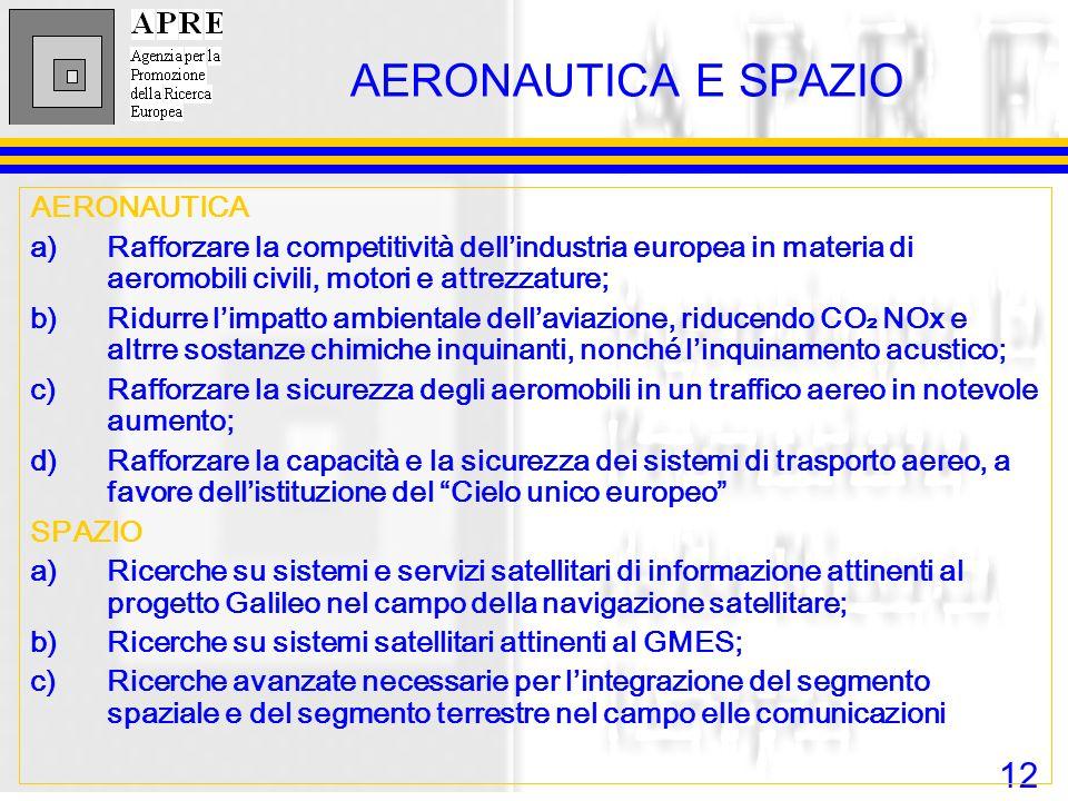 12 AERONAUTICA E SPAZIO AERONAUTICA a)Rafforzare la competitività dellindustria europea in materia di aeromobili civili, motori e attrezzature; b)Ridu