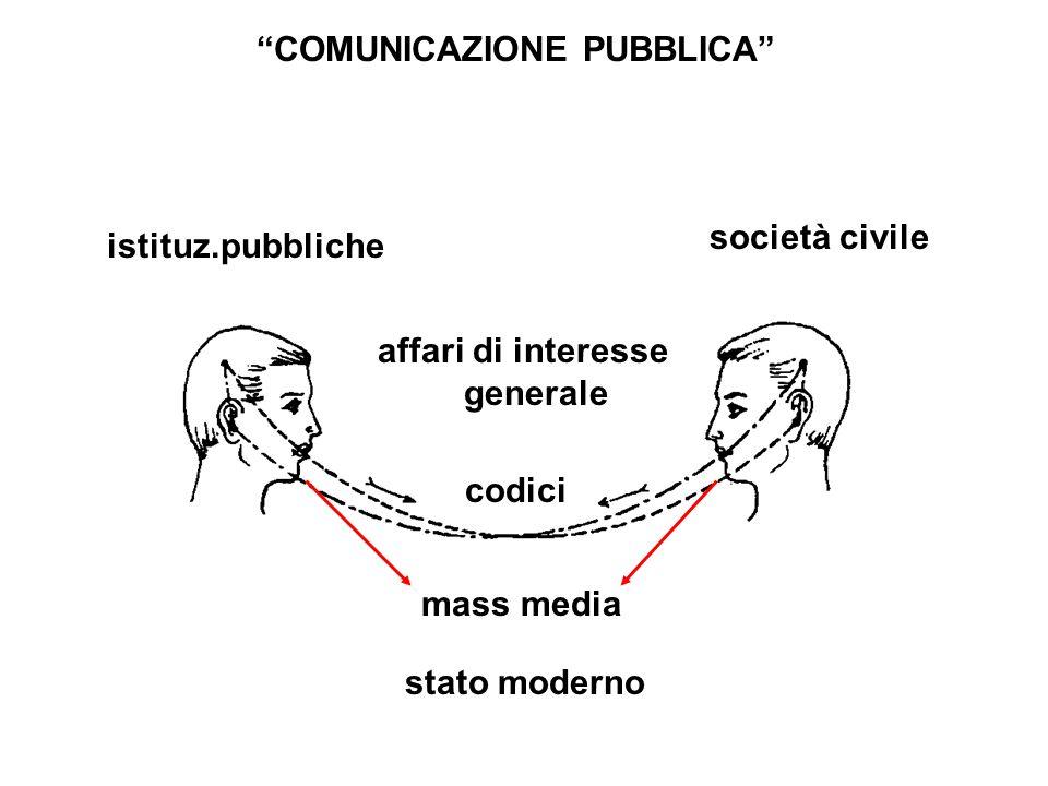 COMUNICAZIONE PUBBLICA affari di interesse generale istituz.pubbliche società civile stato moderno mass media codici