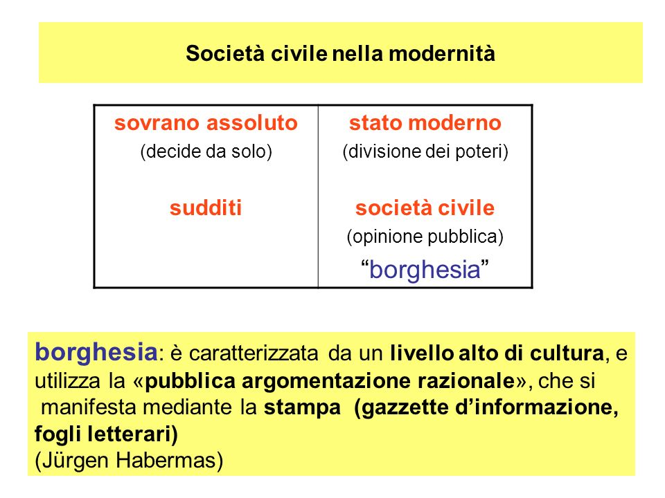 Società civile nella modernità sovrano assoluto (decide da solo) sudditi stato moderno (divisione dei poteri) società civile (opinione pubblica) borgh
