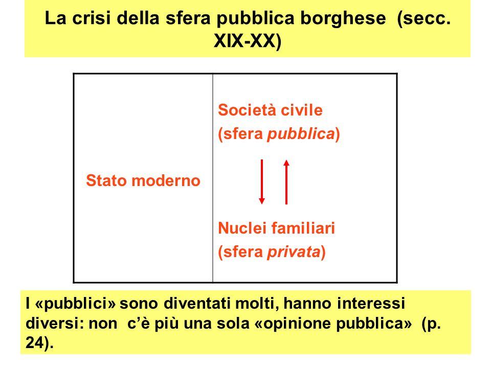 La crisi della sfera pubblica borghese (secc. XIX-XX) Stato moderno Società civile (sfera pubblica) Nuclei familiari (sfera privata) I «pubblici» sono