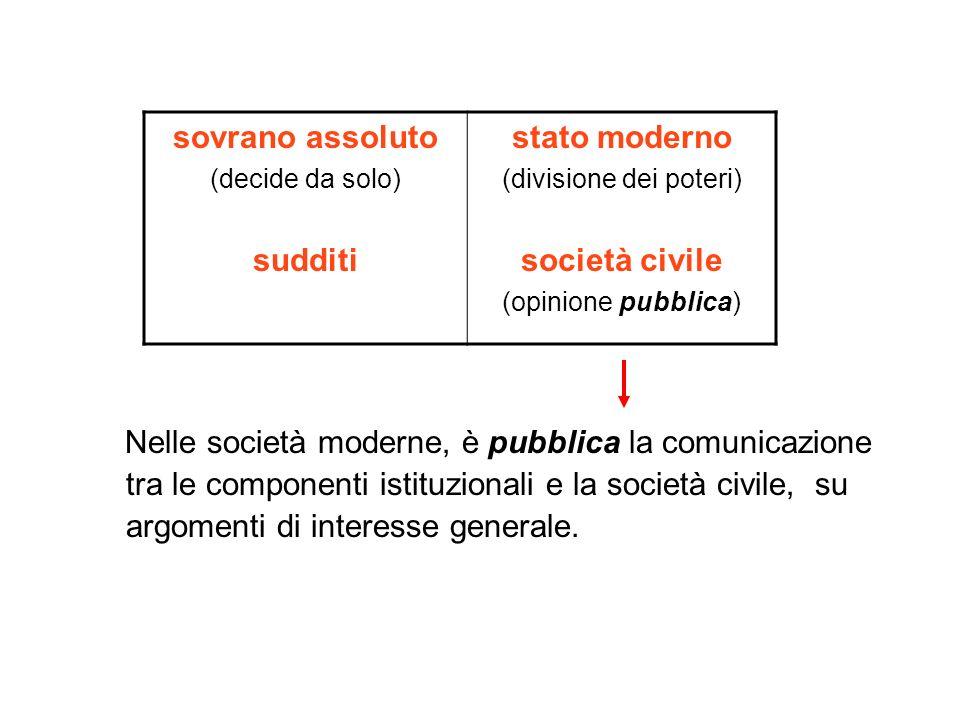 Nelle società moderne, è pubblica la comunicazione tra le componenti istituzionali e la società civile, su argomenti di interesse generale. sovrano as