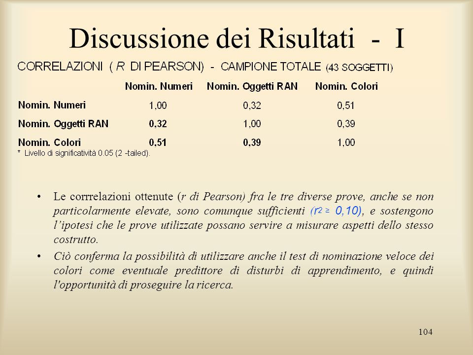 104 Discussione dei Risultati - I Le corrrelazioni ottenute (r di Pearson) fra le tre diverse prove, anche se non particolarmente elevate, sono comunq