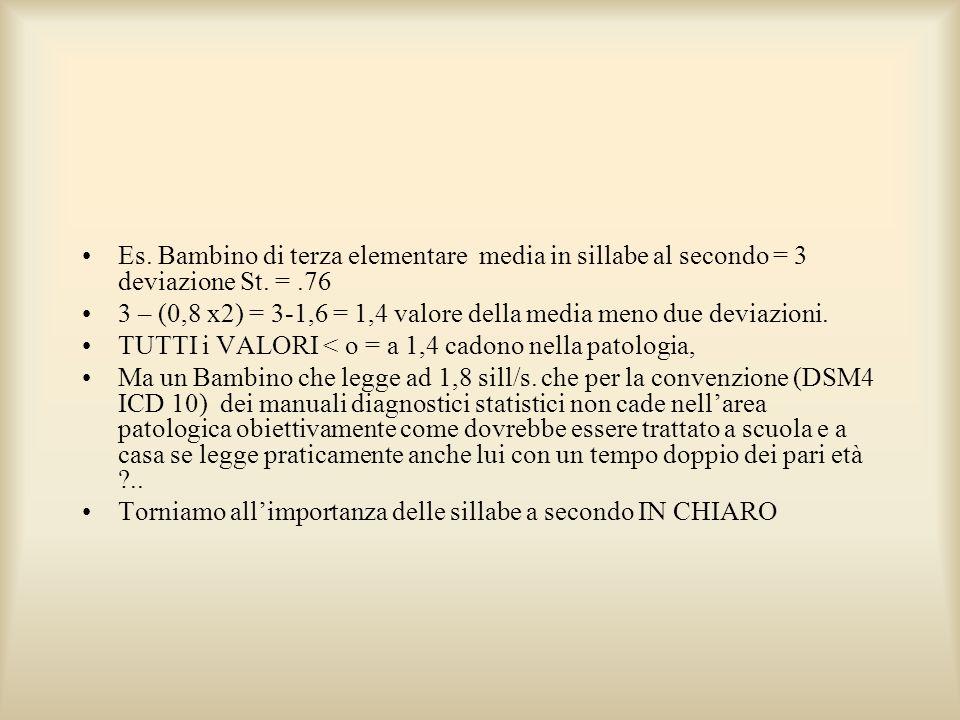 Es. Bambino di terza elementare media in sillabe al secondo = 3 deviazione St. =.76 3 – (0,8 x2) = 3-1,6 = 1,4 valore della media meno due deviazioni.