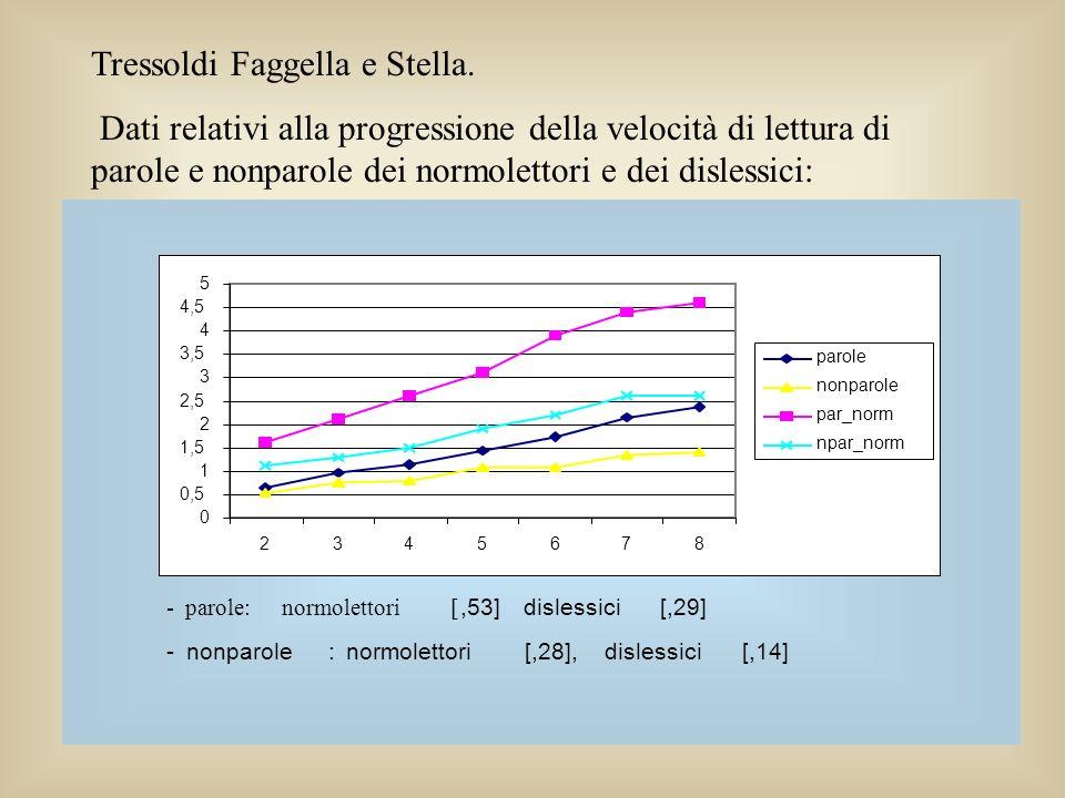 Tressoldi Faggella e Stella. Dati relativi alla progressione della velocità di lettura di parole e nonparole dei normolettori e dei dislessici: -parol