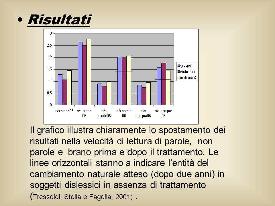 Risultati Il grafico illustra chiaramente lo spostamento dei risultati nella velocità di lettura di parole, non parole e brano prima e dopo il trattam