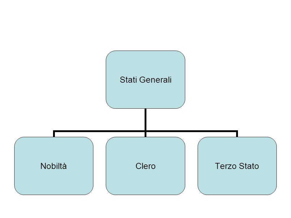 Stati Generali NobiltàClero Terzo Stato
