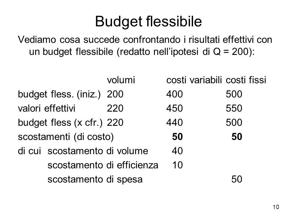 10 Budget flessibile Vediamo cosa succede confrontando i risultati effettivi con un budget flessibile (redatto nellipotesi di Q = 200): volumicosti variabilicosti fissi budget fless.