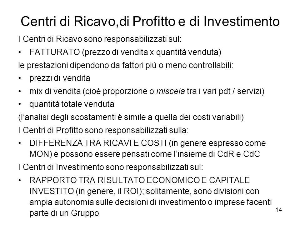 14 Centri di Ricavo,di Profitto e di Investimento I Centri di Ricavo sono responsabilizzati sul: FATTURATO (prezzo di vendita x quantità venduta) le p