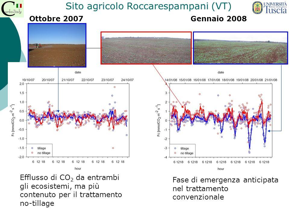 Fase di emergenza anticipata nel trattamento convenzionale Efflusso di CO 2 da entrambi gli ecosistemi, ma più contenuto per il trattamento no-tillage