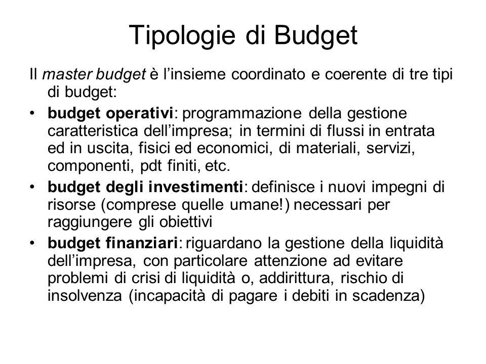 Tipologie di Budget Il master budget è linsieme coordinato e coerente di tre tipi di budget: budget operativi: programmazione della gestione caratteri