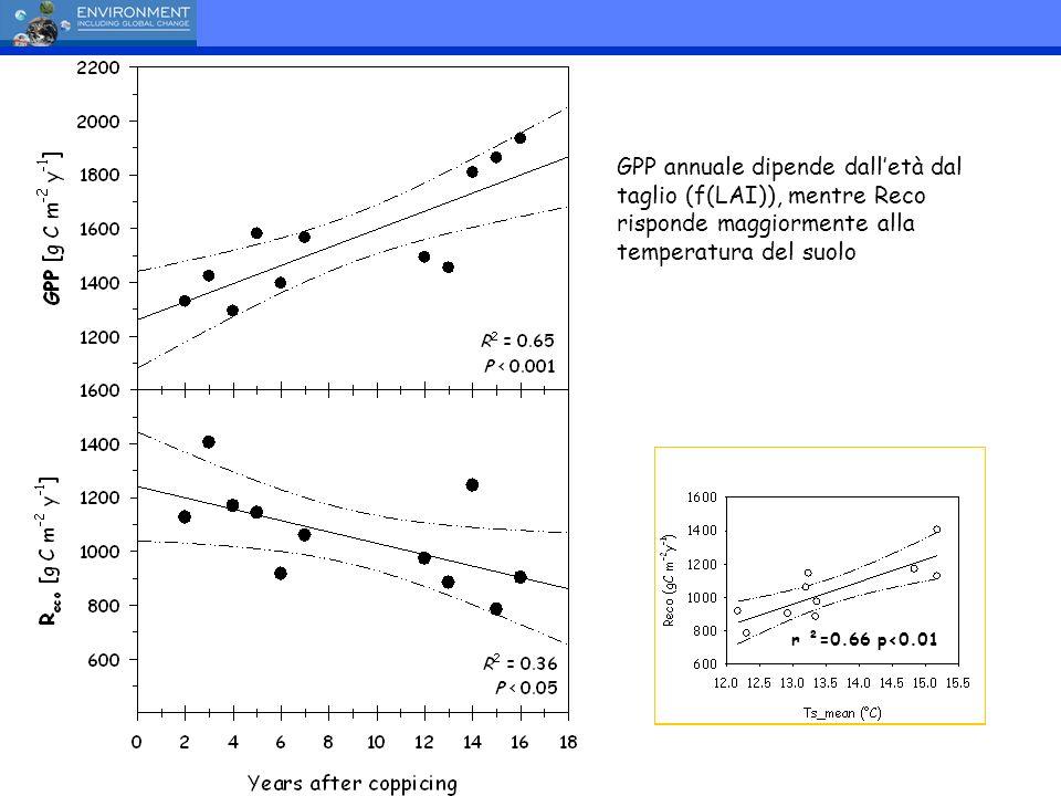 r ²=0.66 p<0.01 GPP annuale dipende dalletà dal taglio (f(LAI)), mentre Reco risponde maggiormente alla temperatura del suolo