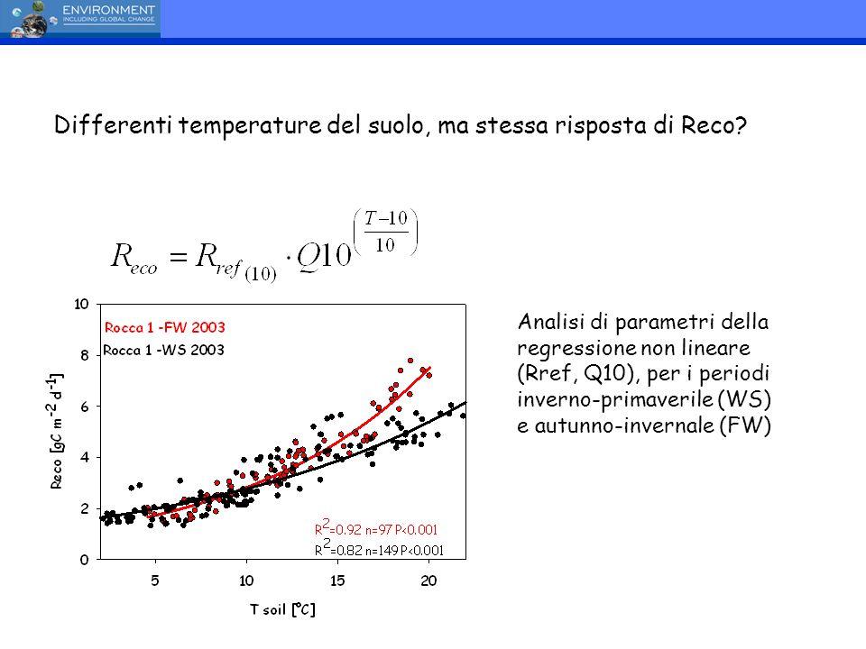 Differenti temperature del suolo, ma stessa risposta di Reco? Analisi di parametri della regressione non lineare (Rref, Q10), per i periodi inverno-pr