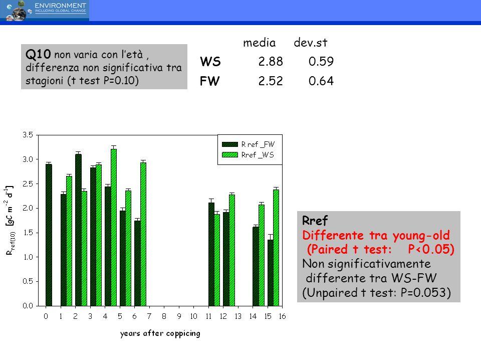 Q10 non varia con letà, differenza non significativa tra stagioni (t test P=0.10) mediadev.st WS2.880.59 FW2.520.64 Rref Differente tra young-old (Pai